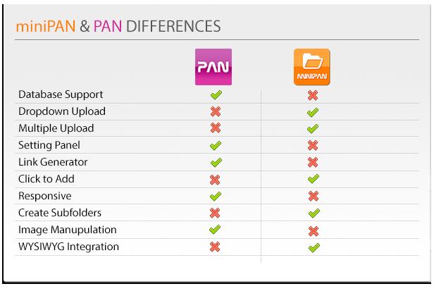 MiniPan Differences